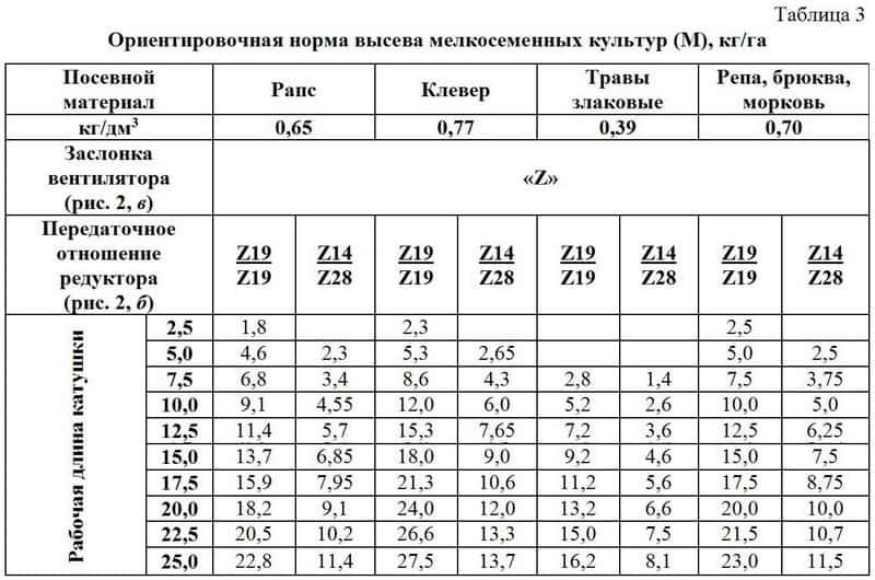Данные таблиц 2 и 3 следует
